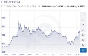 GBP vs Euro, low